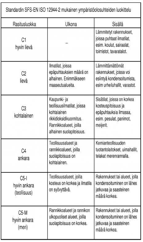 korroosioluokitus